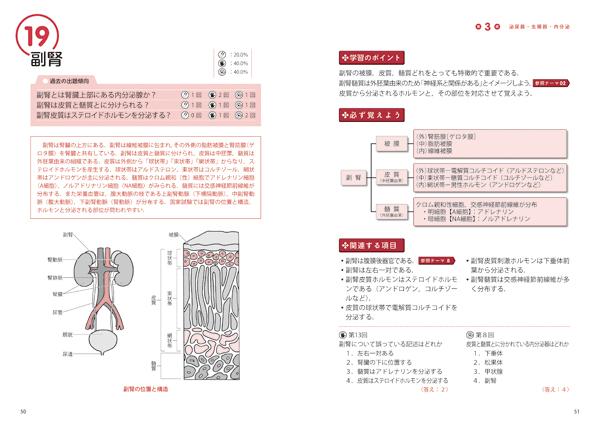 よく出る50テーマ 解剖学